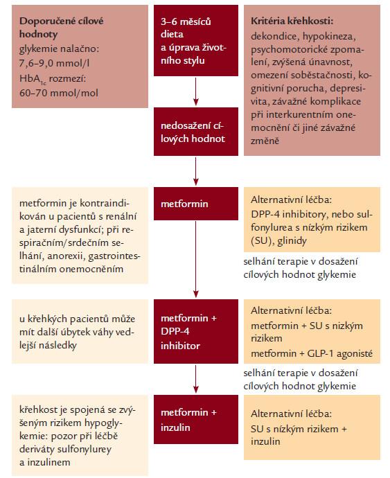 """Postup léčby hyperglykemie u """"křehkých"""" nemocných s diabetem 2. typu (upraveno podle European Diabetes Working Party for Older People 2011 Clinical guidelines – EDWPOP)."""