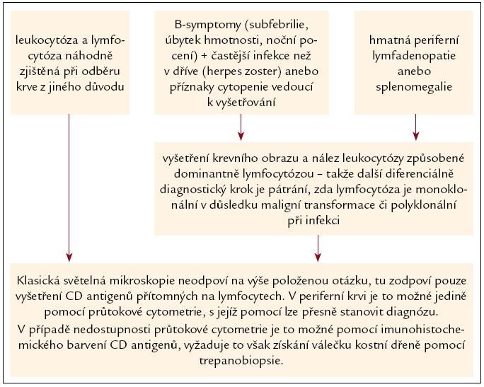 Schéma 1. Stanovení diagnózy chronické B‑lymfatické leukemie.