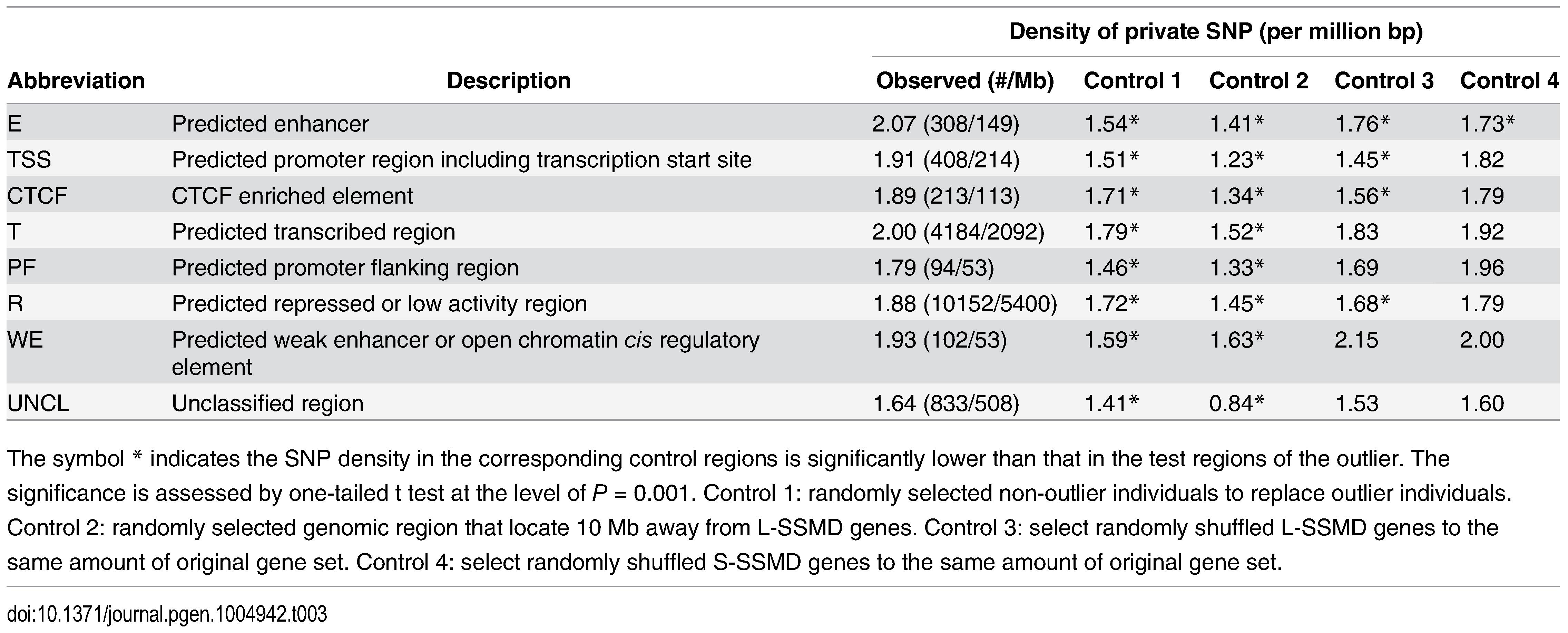 Density of private SNPs in ENCODE regulatory regions of L-SSMD genes.