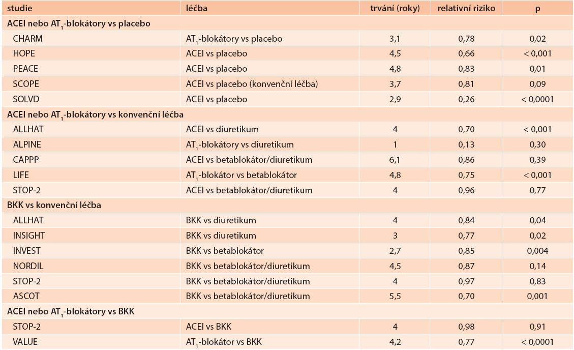 Tab. Přehled účinku léků na riziko incidence diabetes mellitus