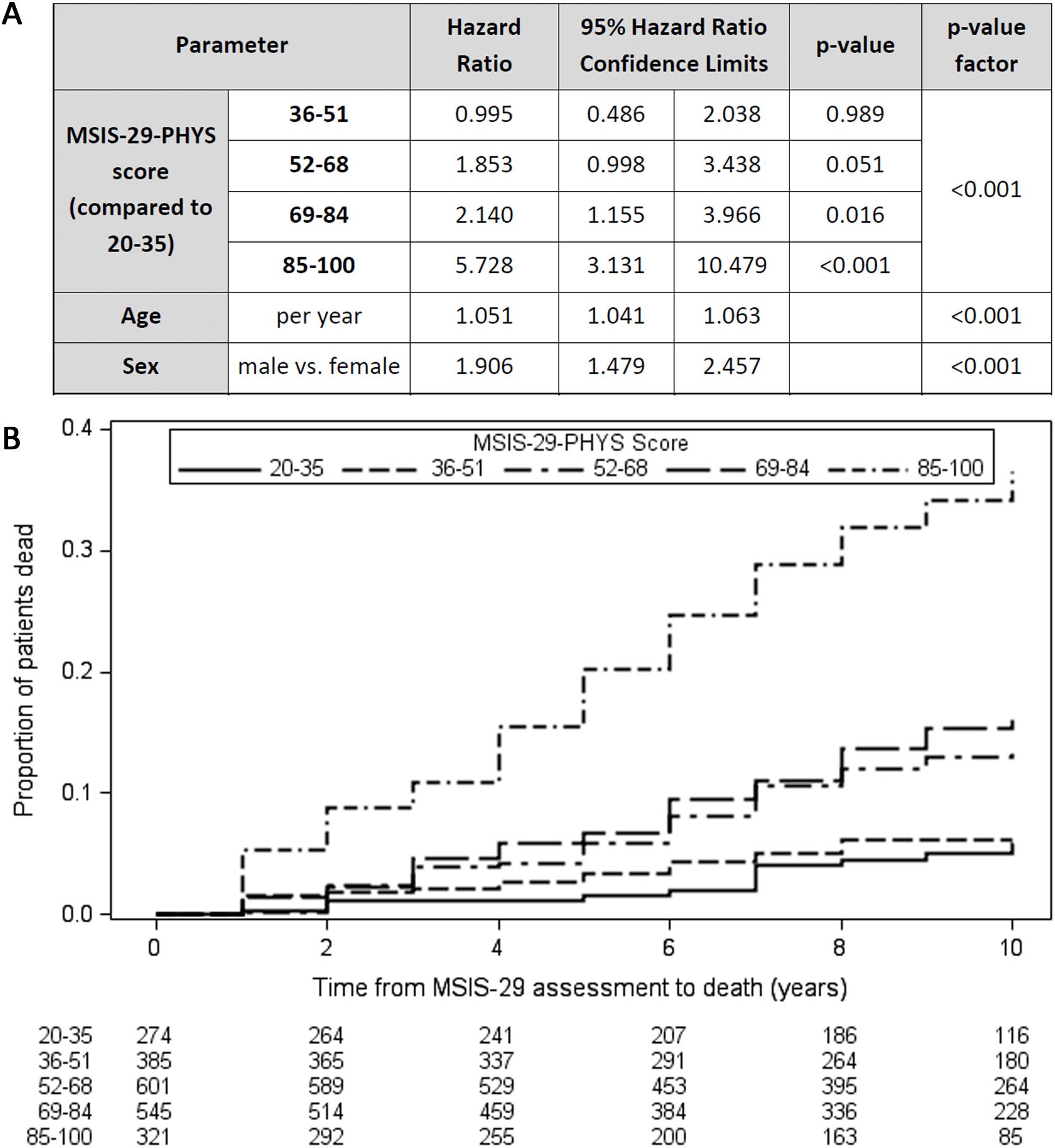 Higher MSIS-29-PHYS scores are associated with reduced survival time.