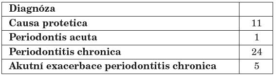 Důvody nového endodontického ošetření.