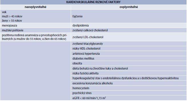 Tab. 13.1 | Rizikové kardiovaskulárne rizikové faktory (rizikové faktory aterosklerózy)