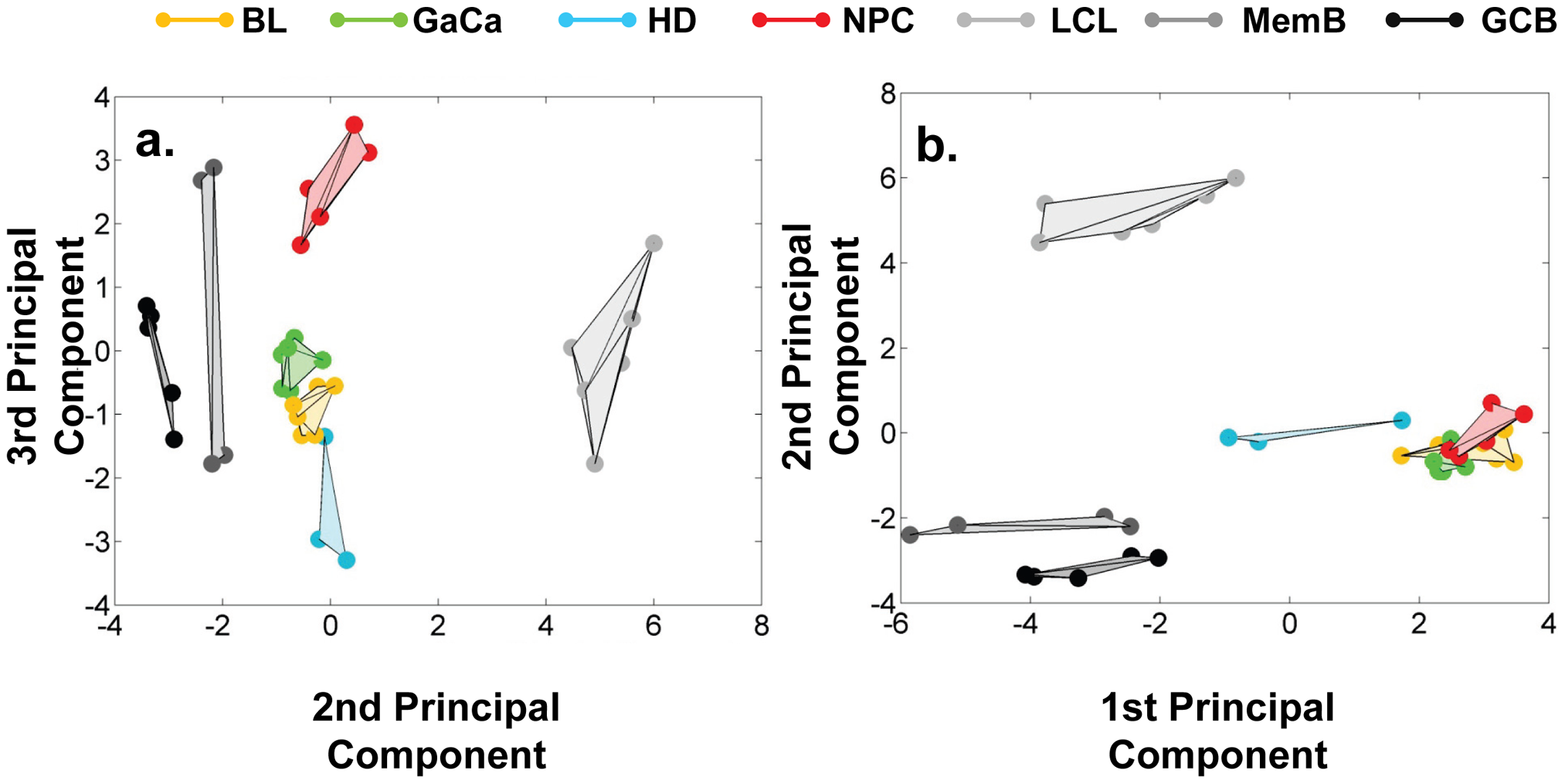 Principal component analysis (PCA) of miRNA expression in all tissues tested.