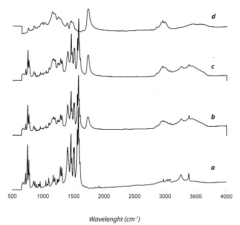 Fig. 4. FTIR spectra of (a) pure drug, (b) diclofenac sodium-Eudragit<sup>®</sup> RS (1:1 w/w) physical mixture and (c) appropriate co-evaporate from methanol and (d) Eudragit<sup>®</sup> RS