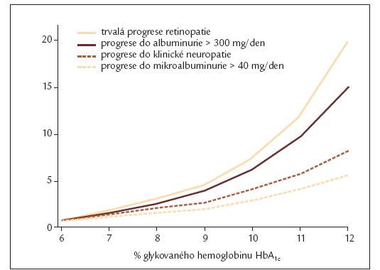 Relativní riziko vývoje diabetických komplikací v závislosti na glykovaném hemoglobinu [75].