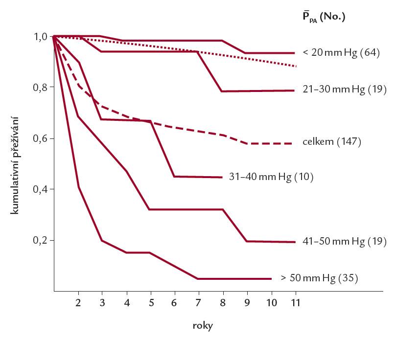 Přežívání souboru 147 nemocných s tromboembolickou plicní hypertenzí podle [9] z doby, kdy ještě nebyla k dispozici plicní trombendarterektomie. Z obrázku je zřetelné, že prognózu určuje stupeň plicní hypertenze.