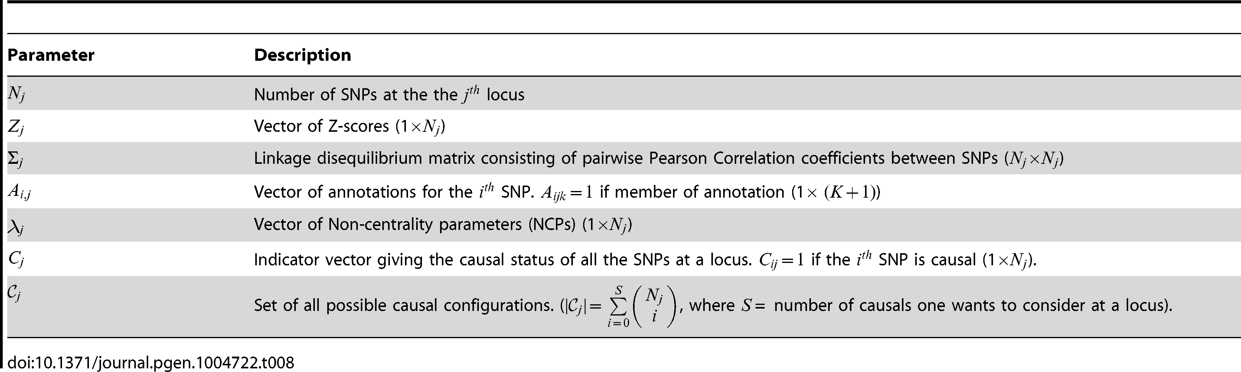 List of model parameters for the  locus  where L is the total number of fine-mapping loci).