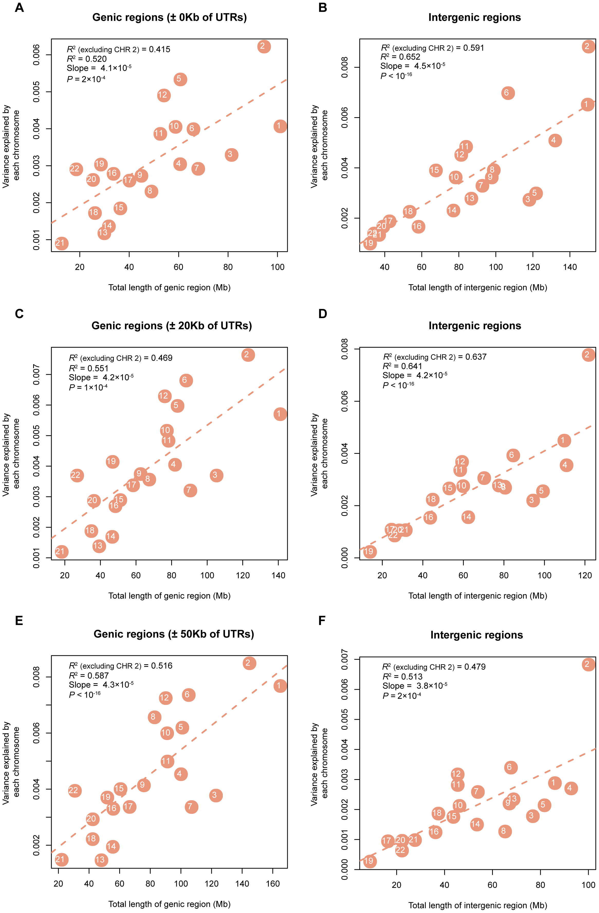 Estimates of the variance explained by all SNPs in genic (intergenic) regions averaged across 47 traits (all traits except INS0 and HOMA) against length of genic (intergenic) DNA.