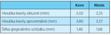 Porovnání průměrných hodnot naměřených u kavit preparovaných na zubech Kavo a Nissin