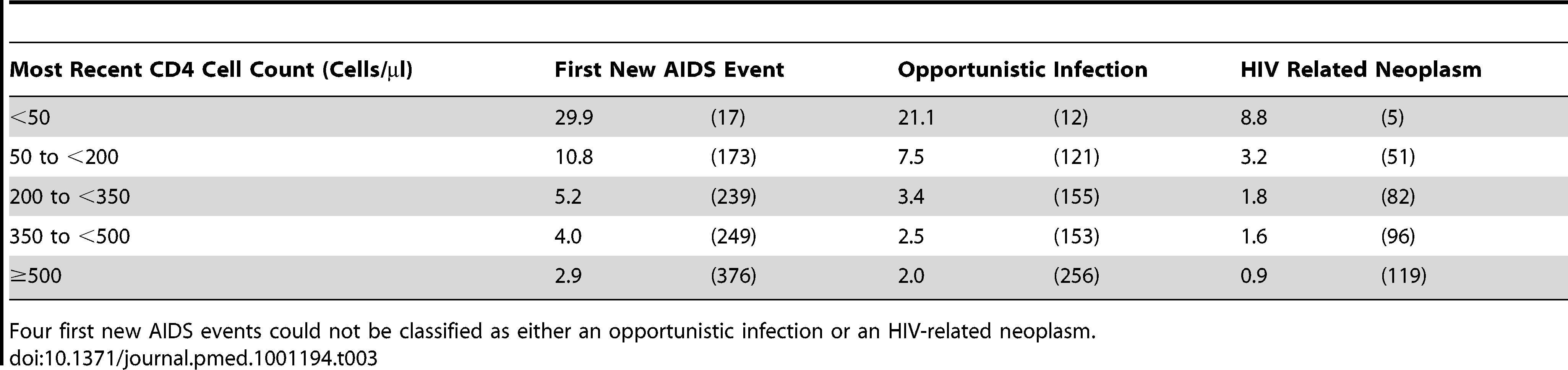 Event rates in CD4 strata among the 75,336 patients with at least one suppression episode while on cART: event rates per 1,000 y of suppressed viral load (number of events) for a first new AIDS event, with each event then classified as either an opportunistic infection or a HIV related neoplasm.