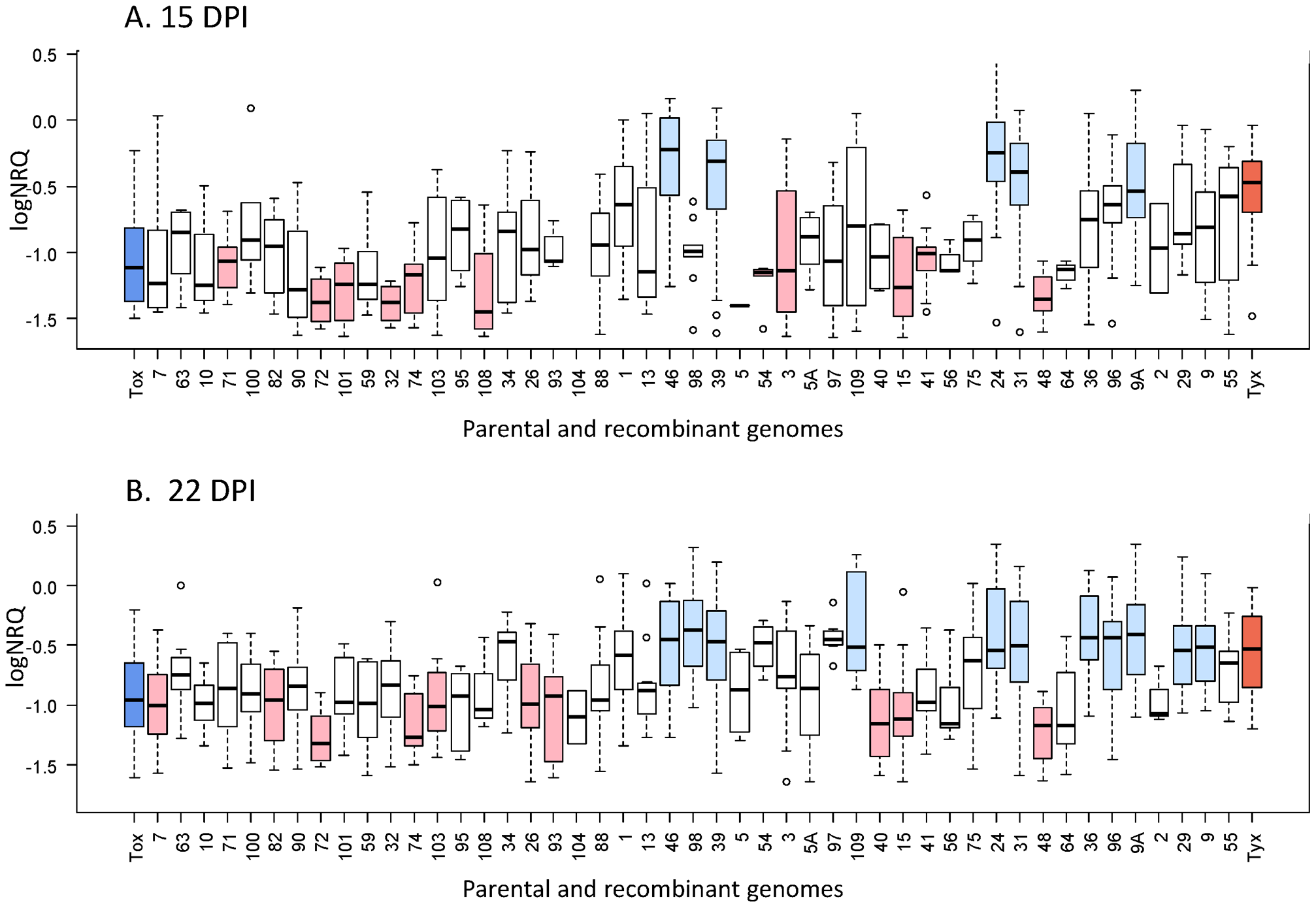 Virus accumulation within infected plants for the 47 recombinants and their two parental genomes.