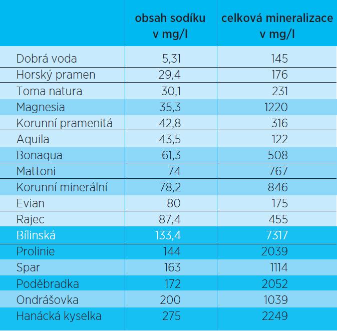 Pořadí minerálních vod podle obsahu vápníku ve vztahu k celkové mineralizaci