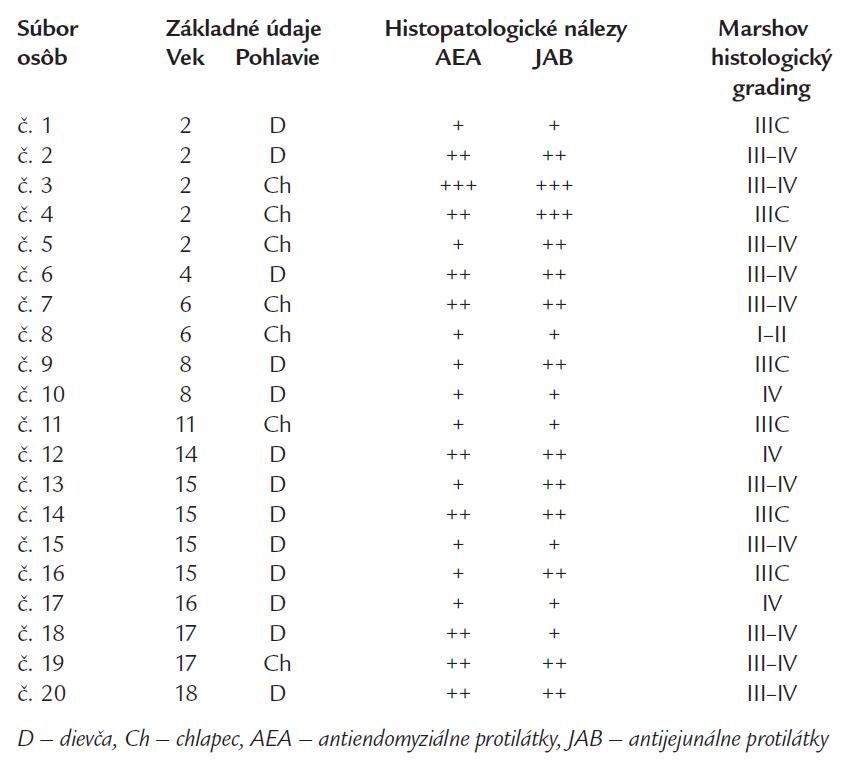 Vzťahy medzi základnými údajmi a histopatologickými nálezmi.
