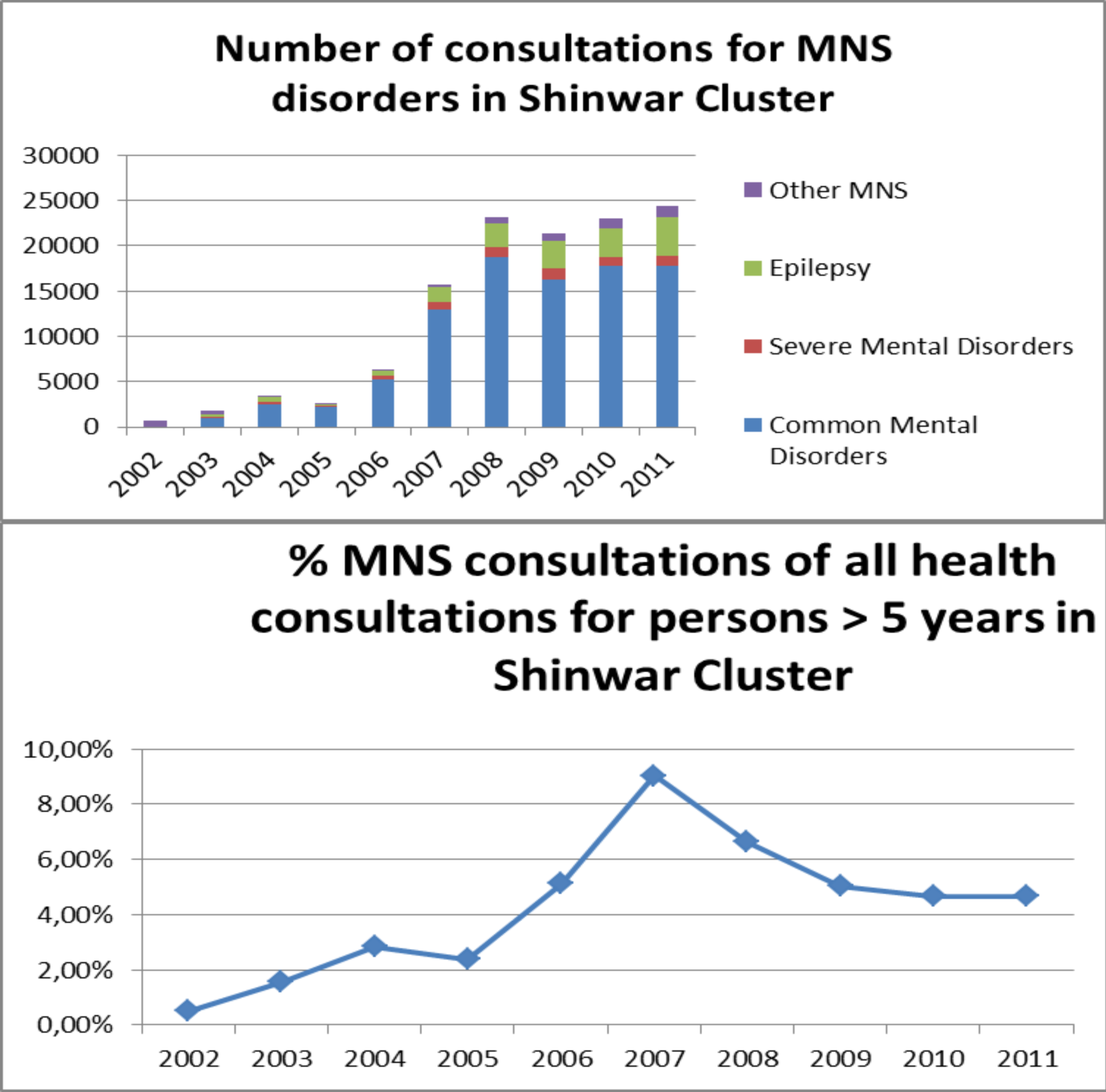 Annual consultations for CMDs, SMDs, and epilepsy and their percentage of all health consultations in the Shinwar cluster (2002–2011).