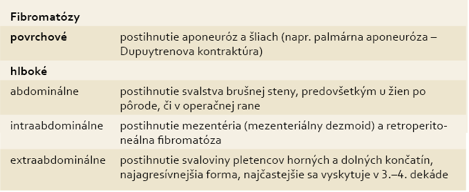 Rozdelenie fibromatóz.