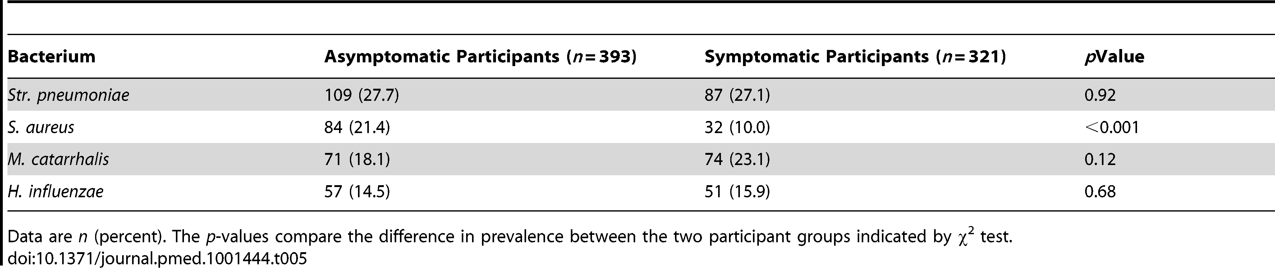 Bacterial results in 714 study participants.