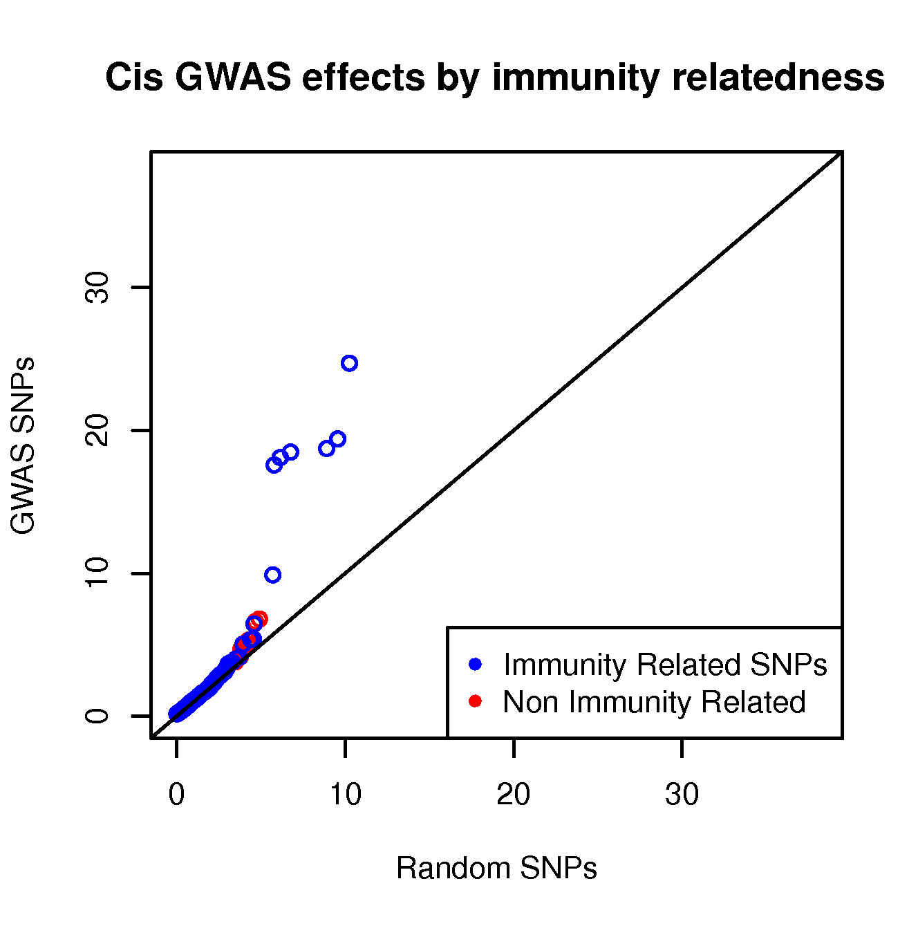 <i>Cis</i> regulatory enrichment stratified by immunity relatedness.