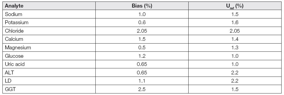 Bias and uncertainty of reference values of control material SEKK (survey AKS2/14)