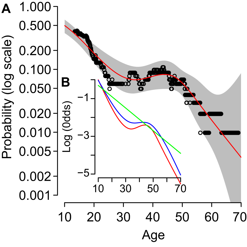 Age and risk of infection.