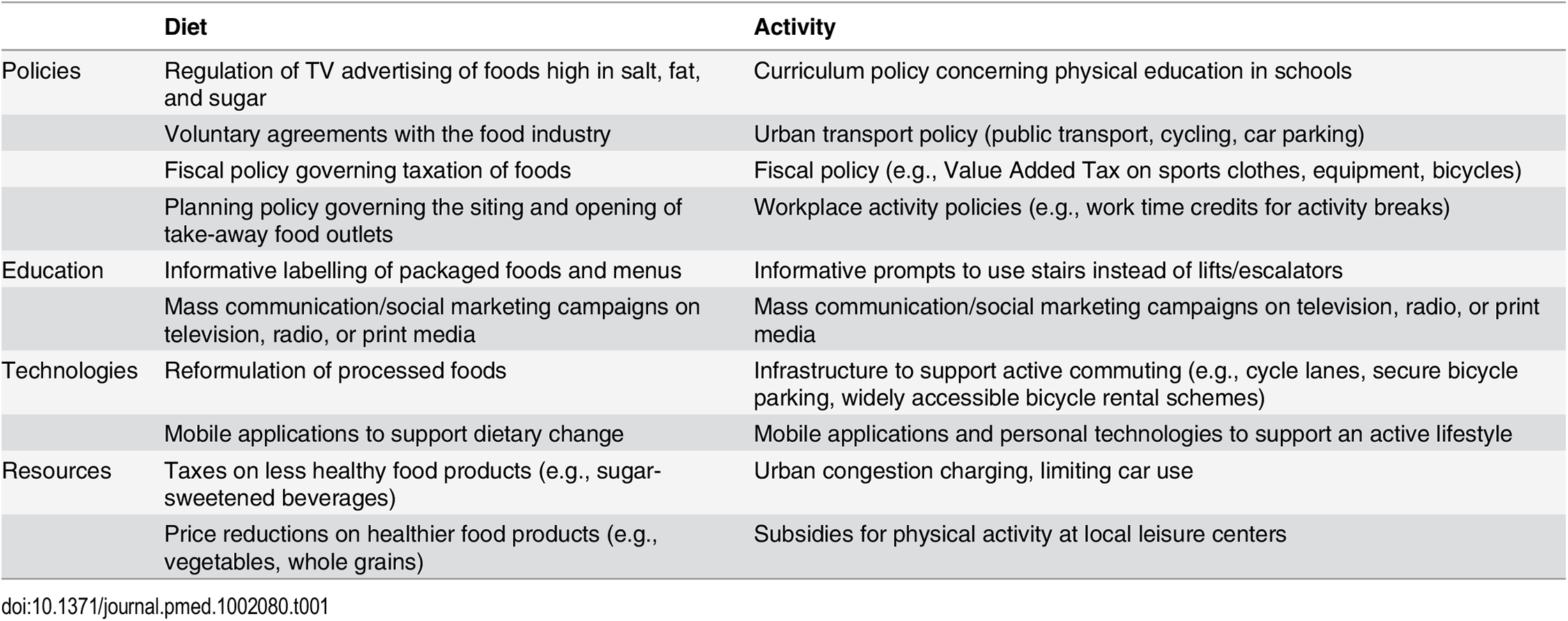 Potential examples of population level interventions to change diet and physical activity behaviors, by principal modality.