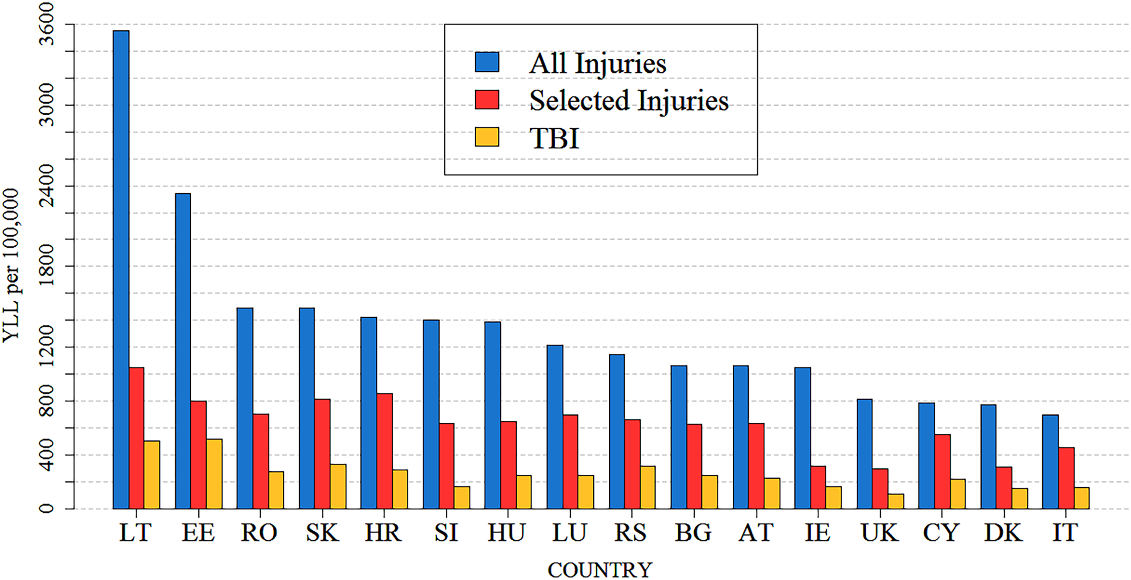 Age-standardized injury YLL rates and TBI YLL rates per 100,000 persons in 16 European countries in 2013.
