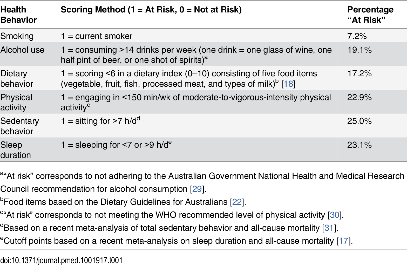 Scoring of risk factors in the lifestyle risk index based on the 45 and Up Study.