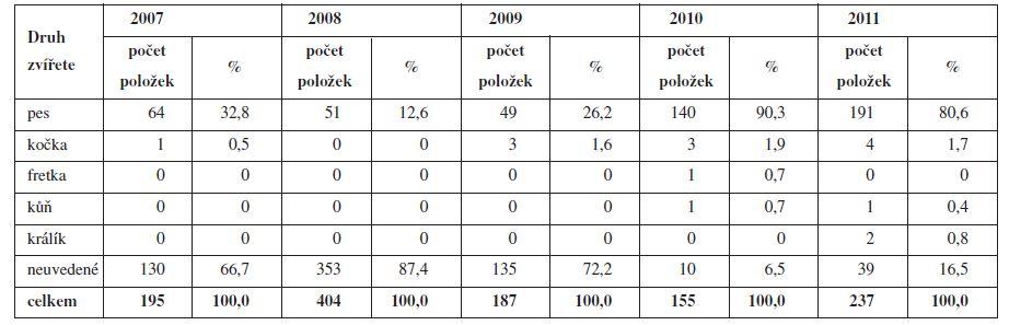 Preskripce humánních léčivých přípravků na veterinárních lékařských předpisech v letech 2007–2011 (podle druhu zvířete)