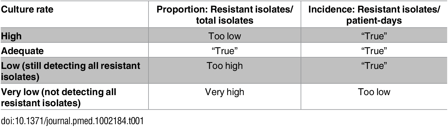 Influence of culture rate on resistance proportions and resistance rates.