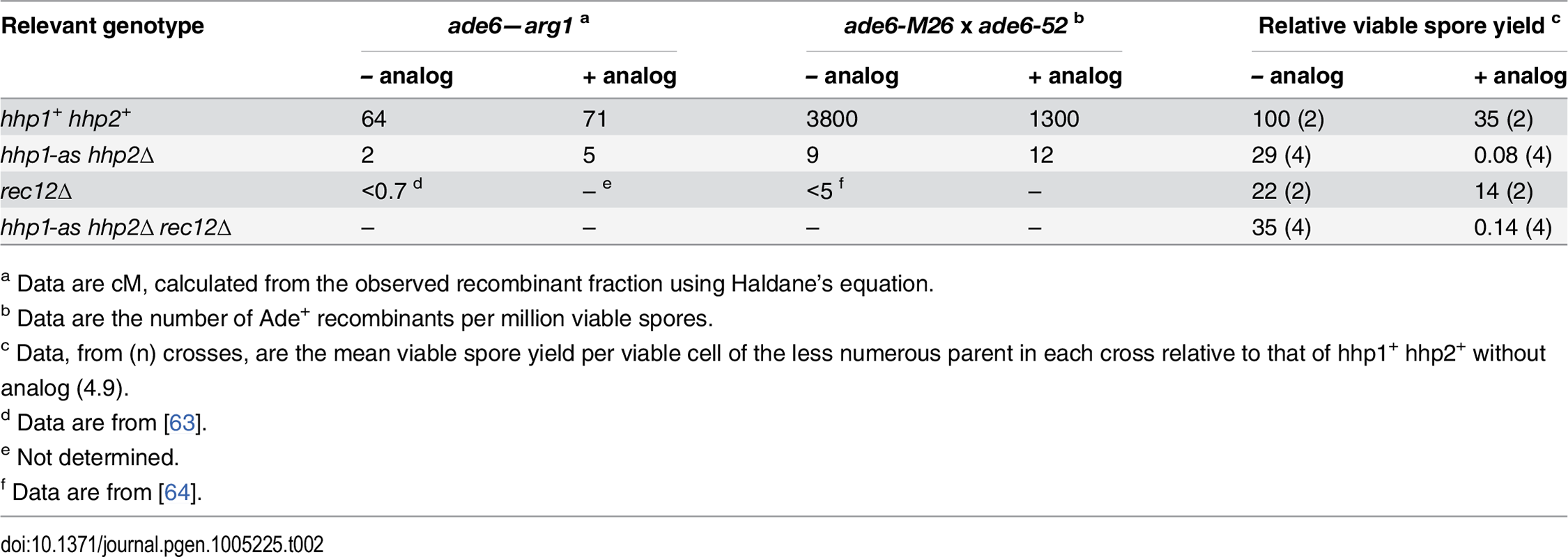 Even without ATP-analog, <i>hhp1-as hhp2∆</i> mutant has strongly reduced meiotic recombination but only weakly reduced viable spore yield.