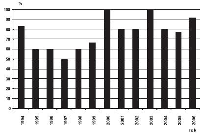 Sekundární prevence encefalokély v ČR, 1994 – 2006