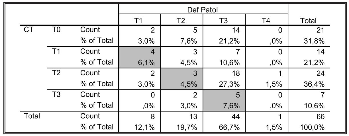 Shoda CT předoperačního stagingu (T) s definitivním histopatologickým nálezem Tab. 4: The conformity of preoperative CT staging (T) with the final histopathological findings