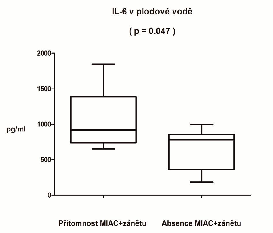 Koncentrace interleukinu 6 v plodové vodě pacientek bez MIAC a zánětu (n=14) a pacientek s MIAC a zánětem (n=5)