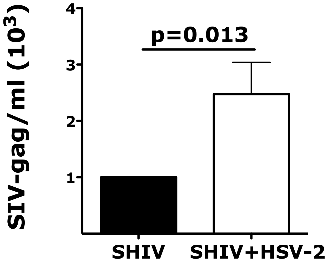 Vaginal tissues infected ex vivo with HSV-2 are more susceptible to SHIV infection.