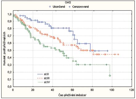 Srovnání OAS podle stadií onemocnění.