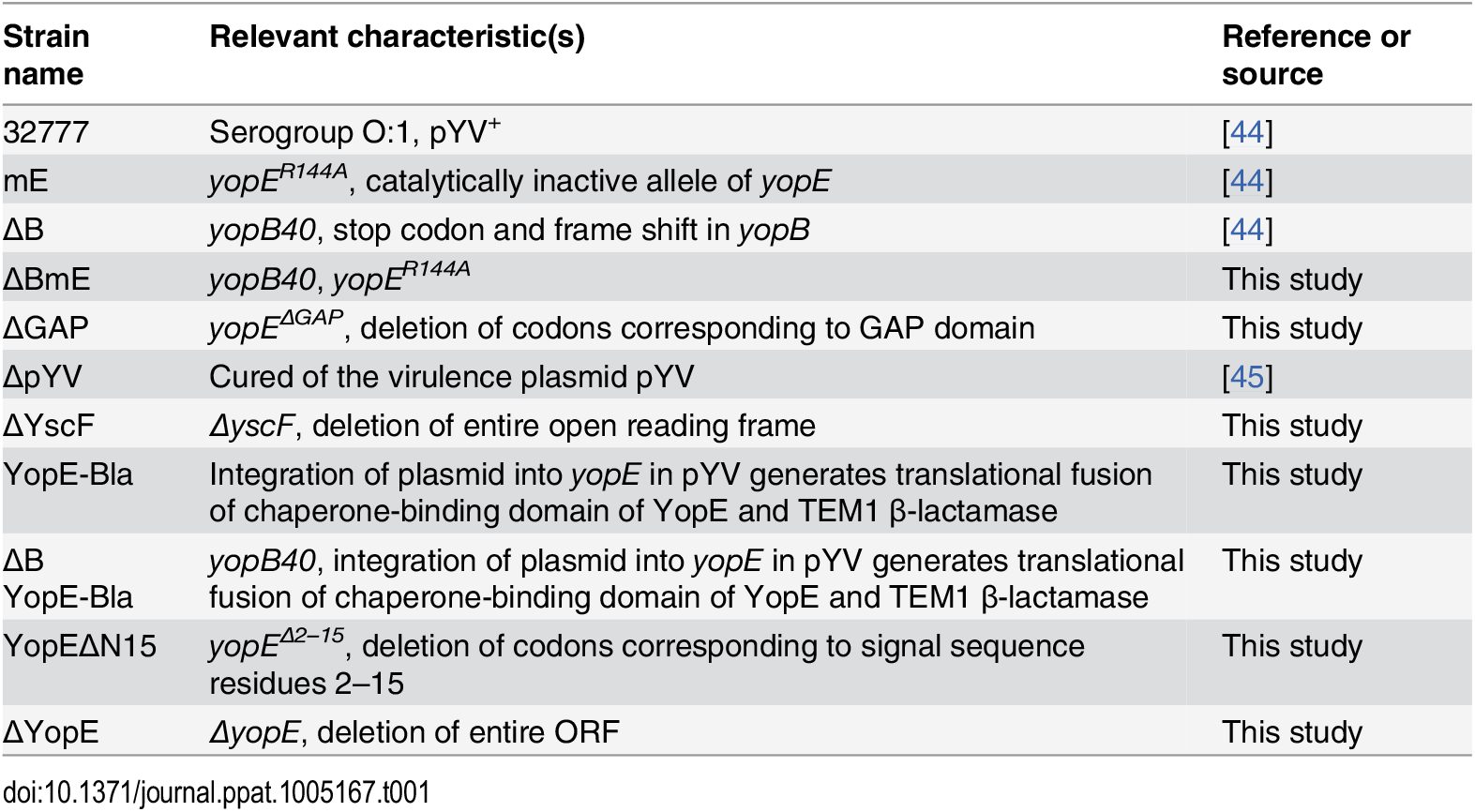 <i>Y</i>. <i>pseudotuberculosis</i> strains used in the study.