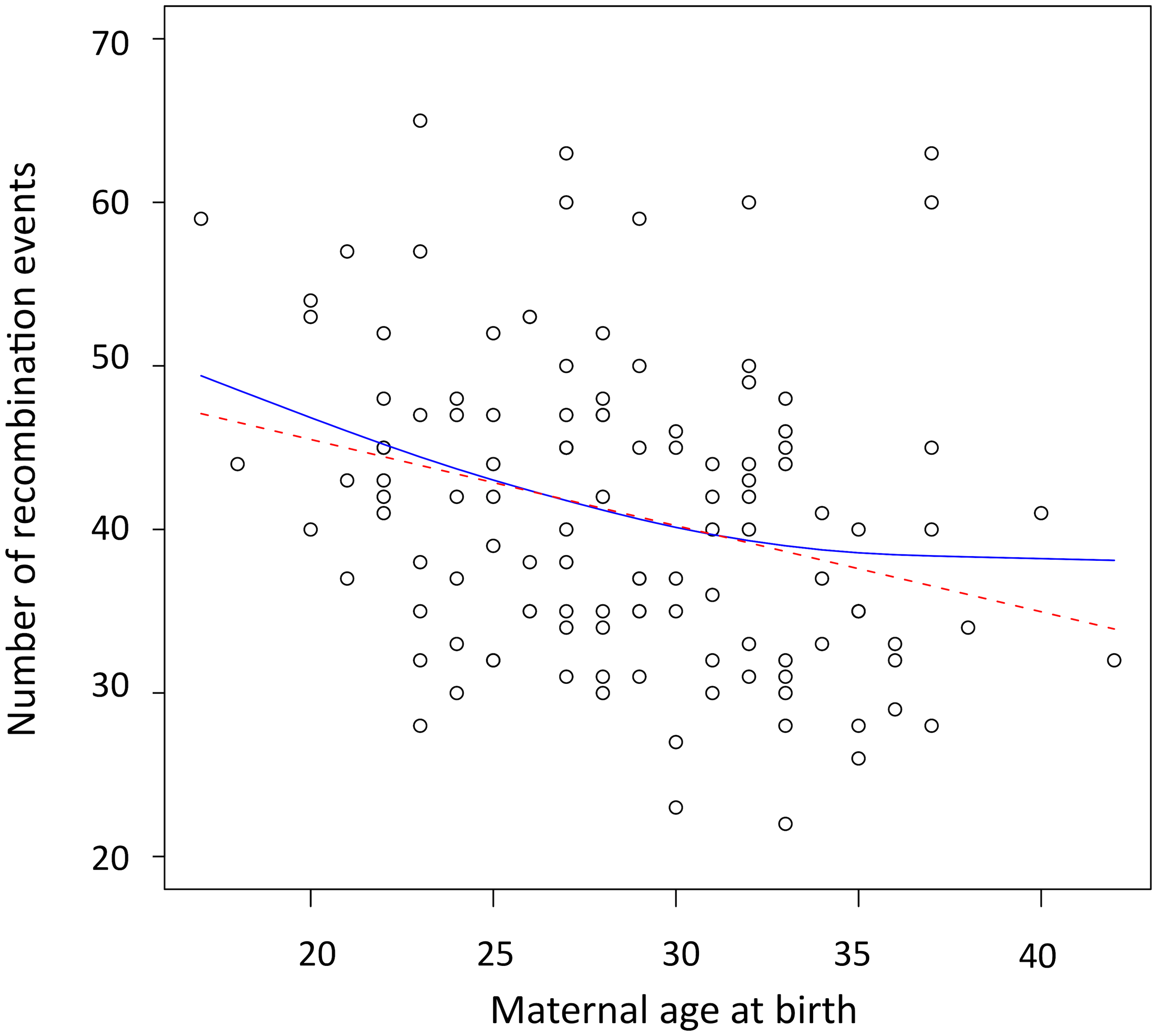 Scatterplot and fitted regression functions showing negative correlation between the maternal age at birth and the number of recombination events in offspring.