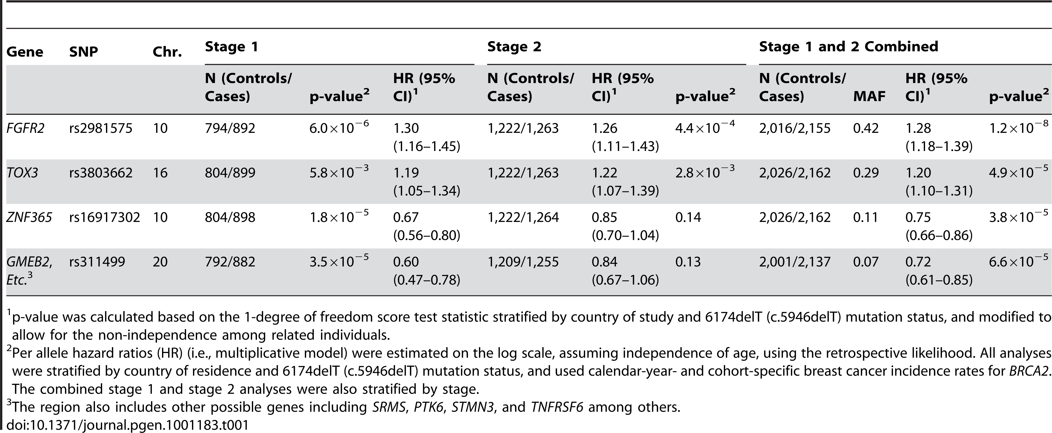 Estimates of breast cancer association for loci (two confirmatory loci at <i>FGFR2</i> and <i>TOX3</i>, and two novel loci with stage 1 and 2 combined of p&lt;10<sup>−4</sup>) among <i>BRCA2</i> mutation carriers in a two-staged genome-wide association study.