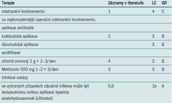 Farmakologická léčba pacientů s cystinovými konkrementy.