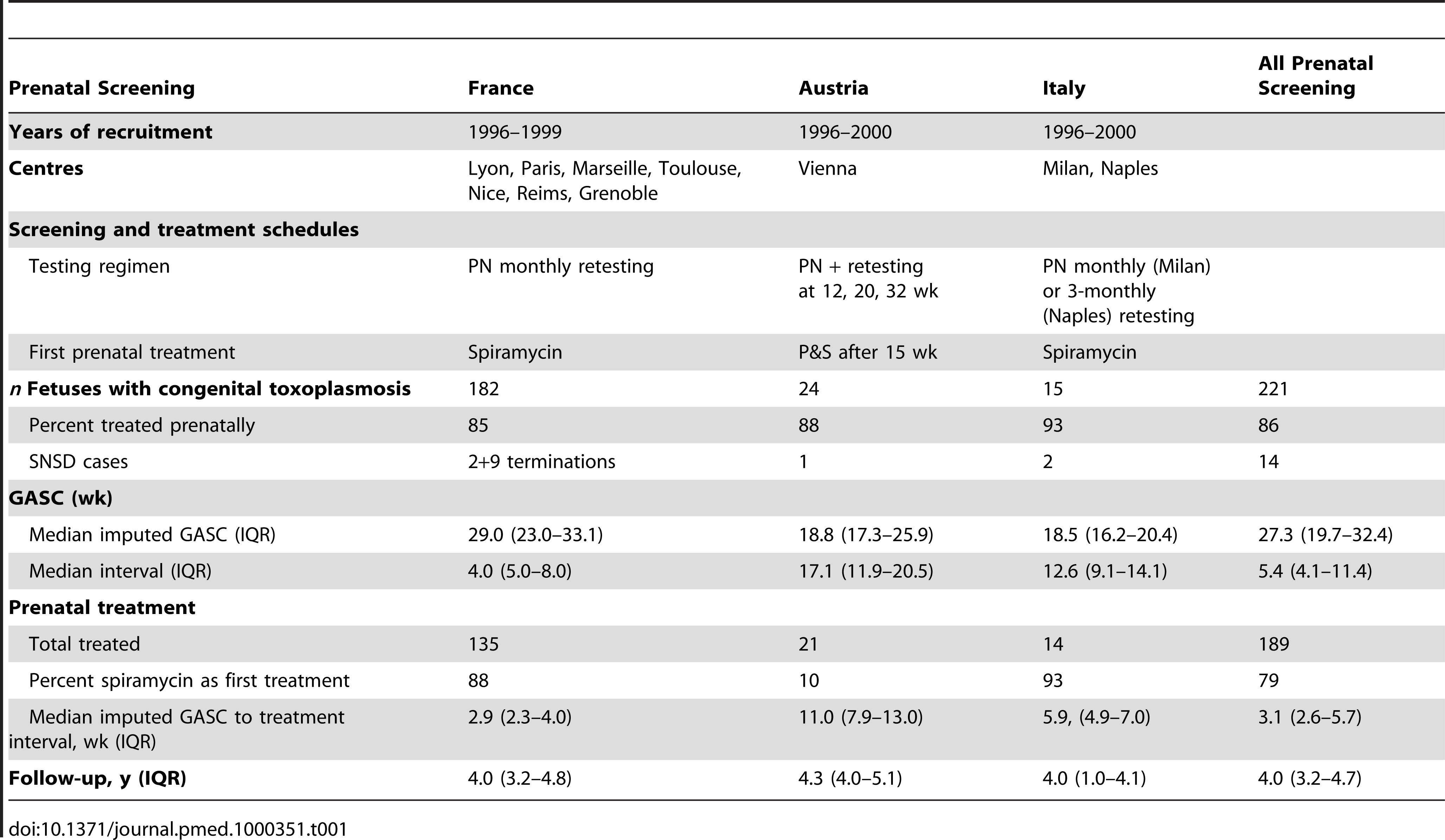 Characteristics of universal prenatal screening protocols and patients in study centres.