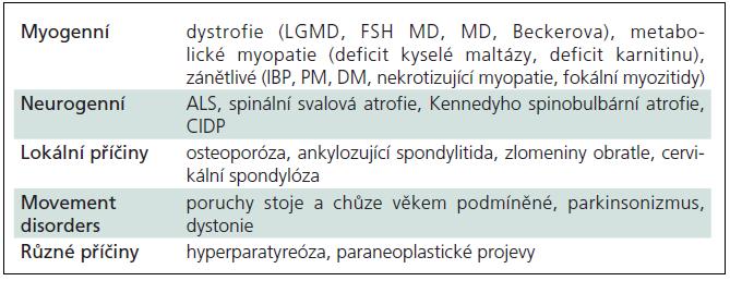 Různé příčiny slabosti šíjového svalstva s přepadáním hlavy (dropped-head syndrom).