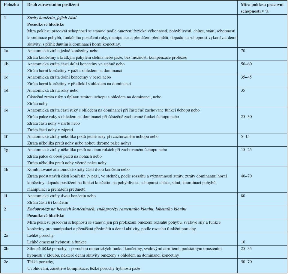 Návrh vyhlášky o posuzování invalidity – Kapitola XV Funkční poruchy, postižení po úrazech, operacích, oddíl B – postižení končetin