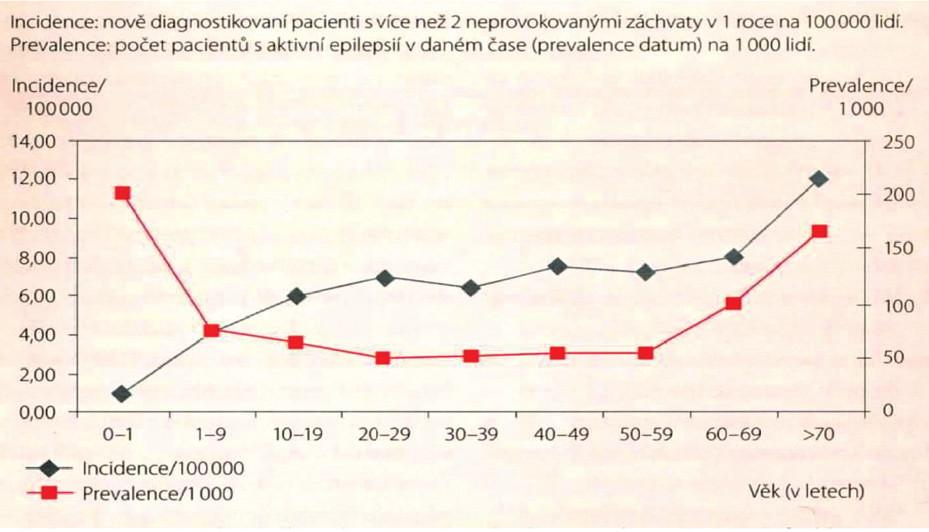 Incidence a prevalence epilepsie obecně