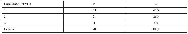 Pacientky s PPH léčené rFVIIa; počet dávek