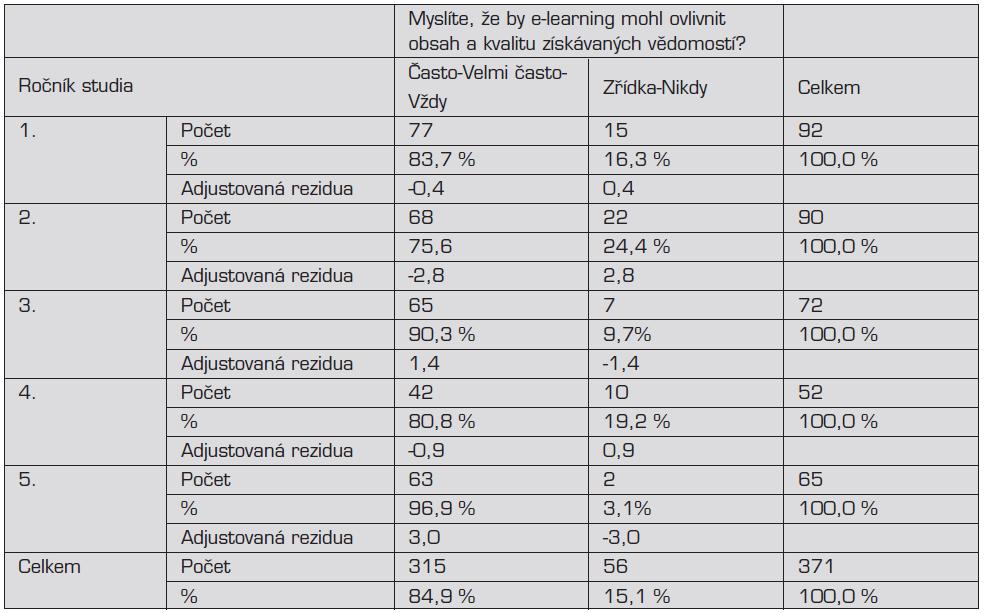 Názor studentů na možnost ovlivnění e-learningem obsahu a kvality získávaných vědomostí