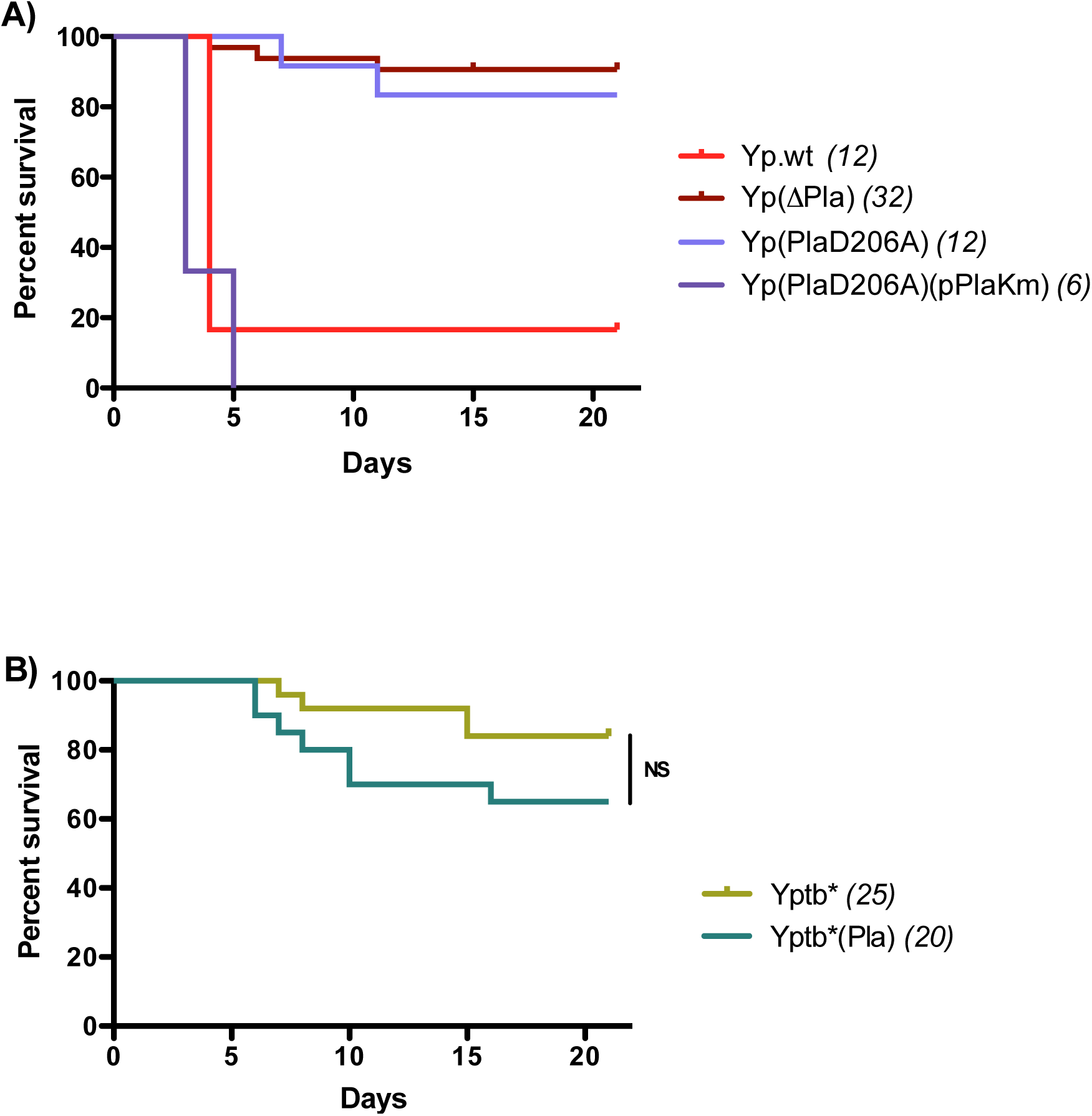 Mortality rates and kinetics in mice infected with A) <i>Y</i>. <i>pestis</i> or B) <i>Y</i>. <i>pseudotuberculosis</i> strains.