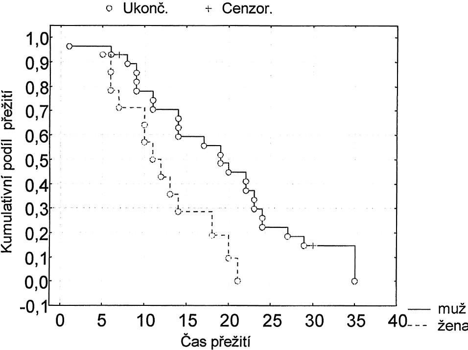 Kaplanův-Meierův odhad přežití pro dvě skupiny pacientů rozlišených podle pohlaví Graph 7. Kaplan-Meier survival estimate for two, gender defined patient subgoups Mužů bylo 28, tj. 66,7 %. Z nich zemřelo 24, tj. 85,7 %. Žen bylo 14, tj. 33,3 %. Z nich zemřelo 13, tj. 92,9 %. Hypotézu H0, že přežití v daných dvou skupinách se neliší, zamítáme na hladině významnosti 0,05. Hodnota testové statistiky log-rank testu: -2,2869, p-hodnota = 0,0222,