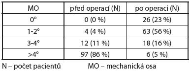 Hodnota mechanické osy končetin před a po operaci z rtg