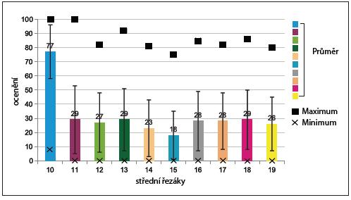 Hodnocení jednotlivých tvarů pro střední řezáky