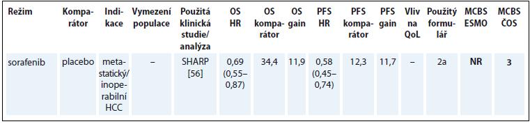 Hepatocelulární karcinom (údaje přežití jsou uvedeny v týdnech).